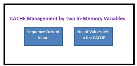 CACHE Management By Two In-Memory Variables