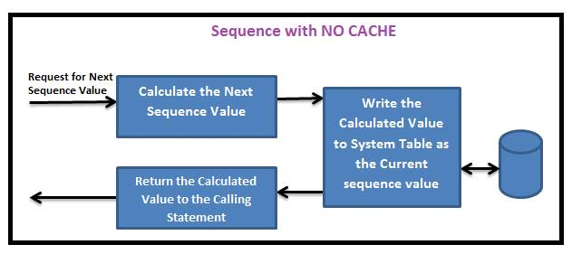 Sequence with NO CACHE