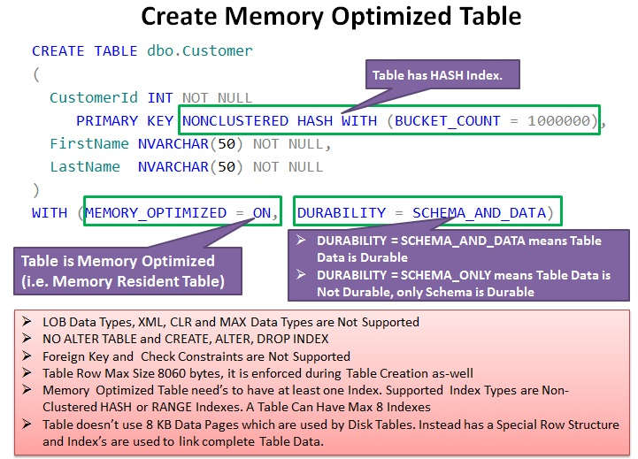 Create Memory Optimized Table