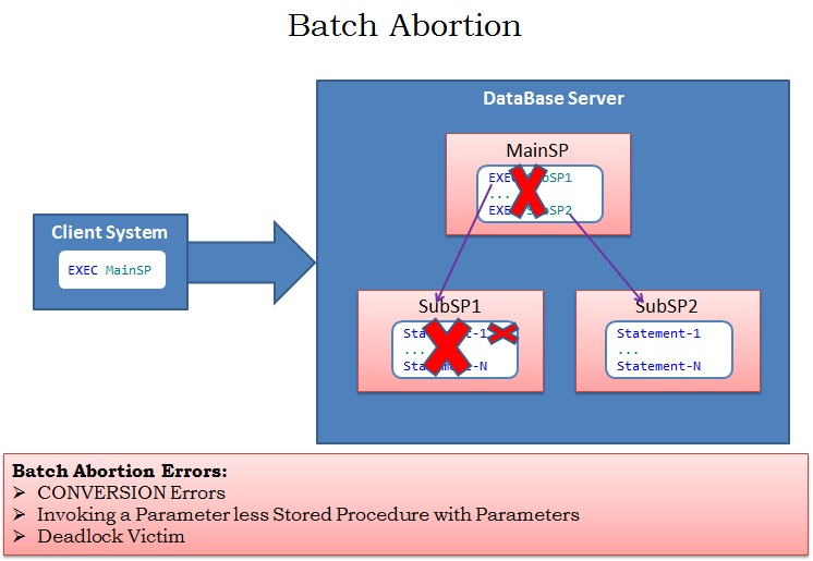 BatchAbortion