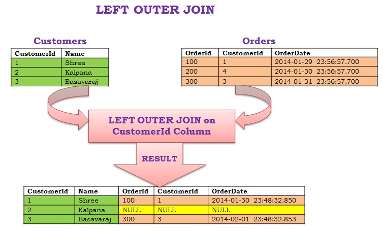LEFT OUTER JOIN1