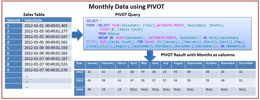 Monthly Data Using Pivot In Sql Server 2005