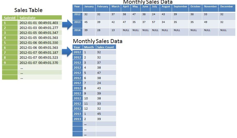 Monthly Data in Sql Server