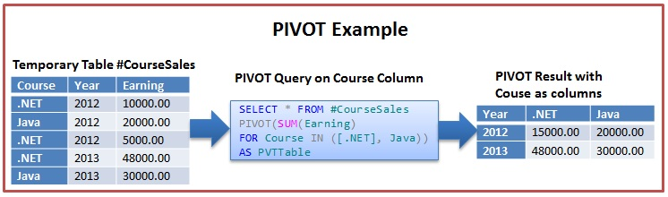 Pivot Example 1 In Sql Server