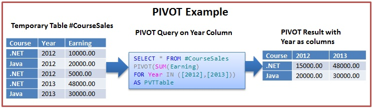 Pivot Example 2 In Sql Server