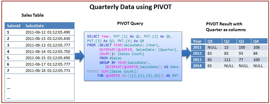 Pivot Example 3 In Sql Server