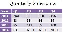 Quarterly Sales Data Using PIVOT