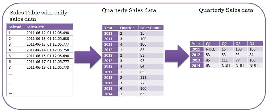 Quarterly Sales Data