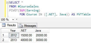 Static PIVOT Query In Sql Server