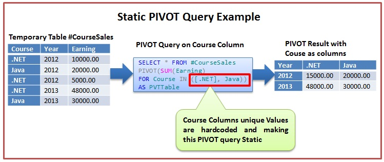 Static PIVOT Query