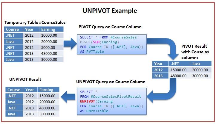 UNPIVOT Example in Sql Server