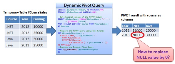 Replace Null by Zero PIVOT result Sql Server 1