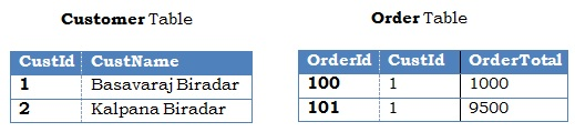Customer and Order Table