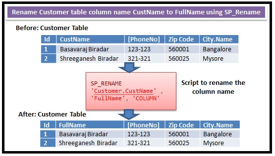 Rename column name in Sql Server 3