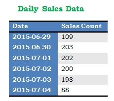 Daily Data in Sql Server by Group By