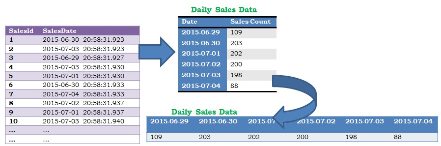 Daily data report in Sql Server