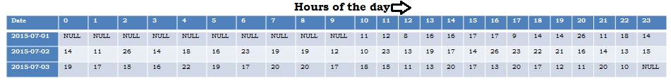 Hourly Data in Sql by Dynamic Pivot