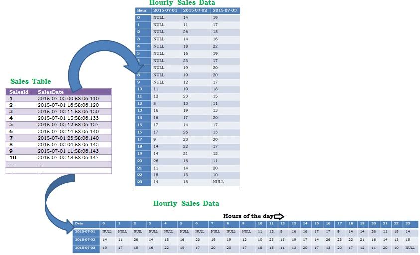 Hourly Sales Data in Sql Server