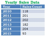 Yearly data in Sql Server by Group By