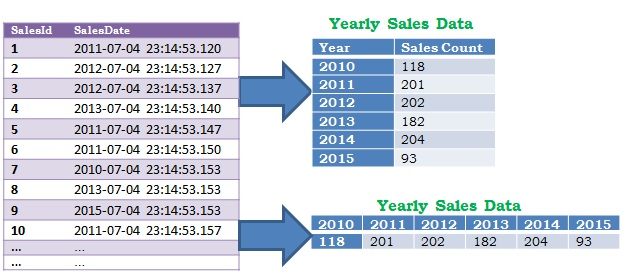 Yearly data in Sql Server