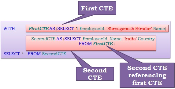 Nested CTES