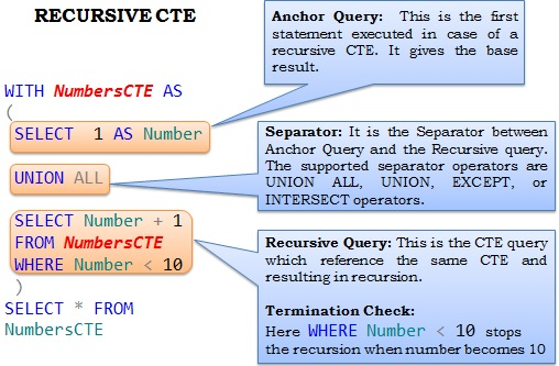 RecursiveCTE Basic Example