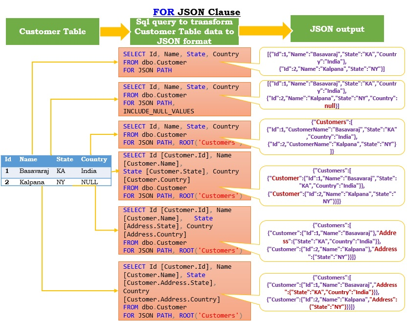 Sql Server FOR JSON CLAUSE