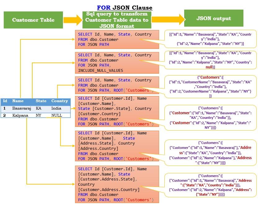 Sql Server FOR JSON CLAUSE