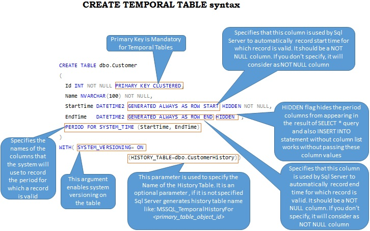 Create Temporal Table Syntax