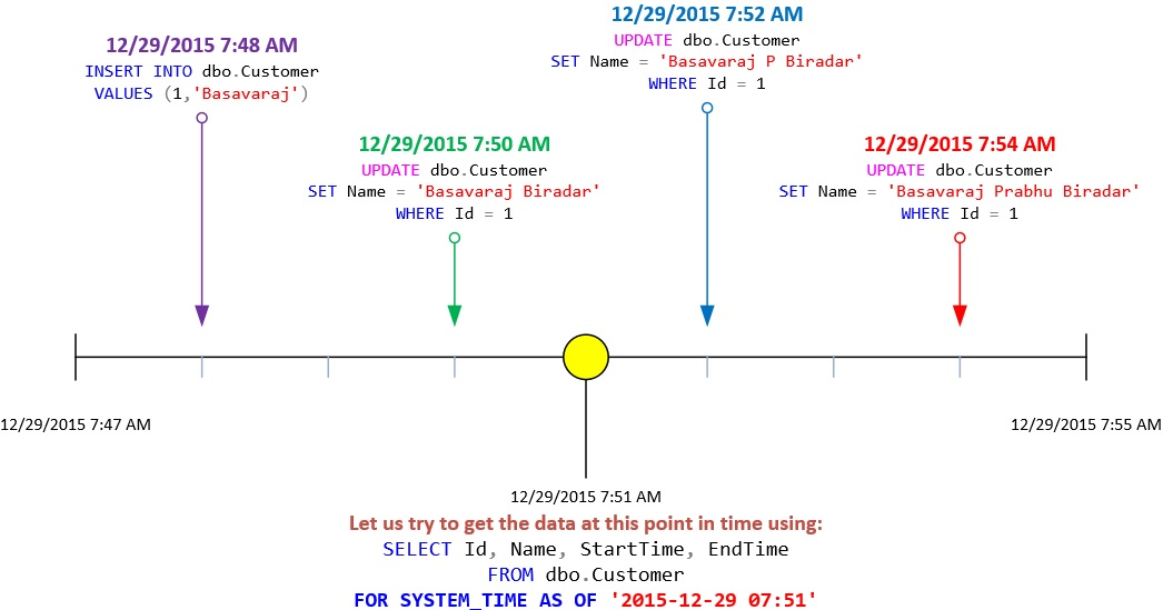 FOR SYSTEM_TIME AS OF TimeLine Graph