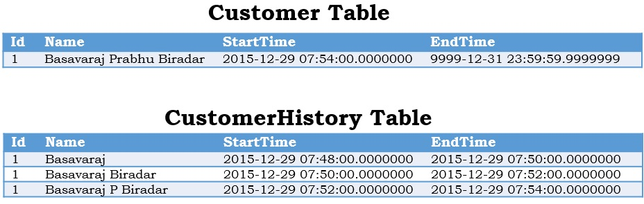 Records in the Temporal and History Table