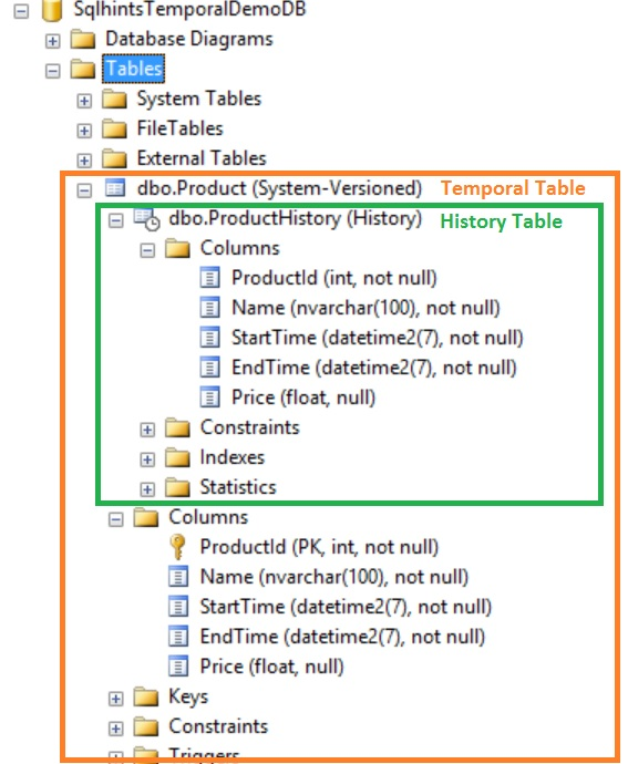 SMS View of the Temporal Table Product 2