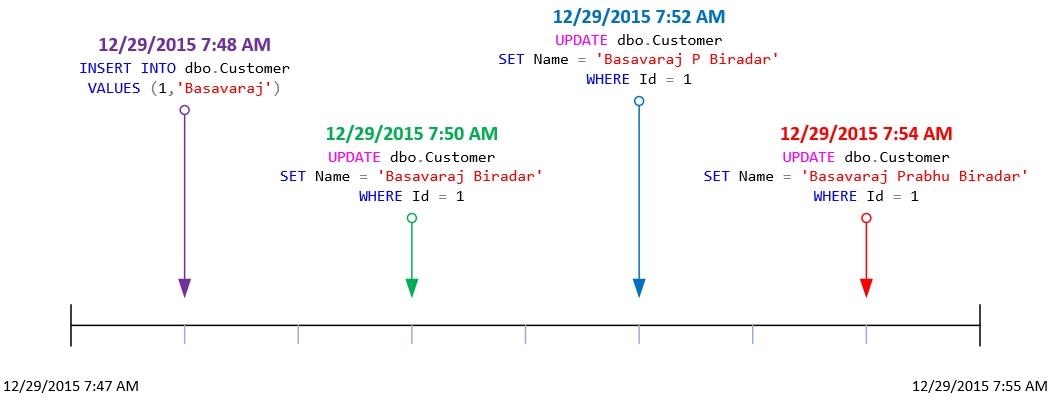 System Versioning TimeLine Graph