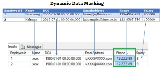 Dynamic Data Masking