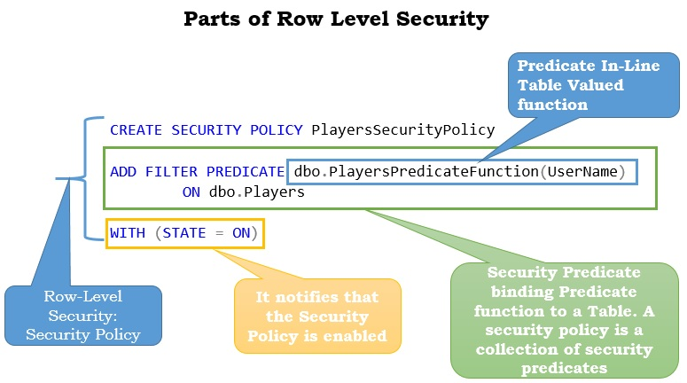 Parts of Row Level Security