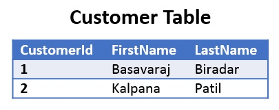 Customer Table