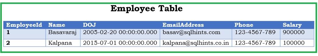 Example Dynamic Data Masking Table