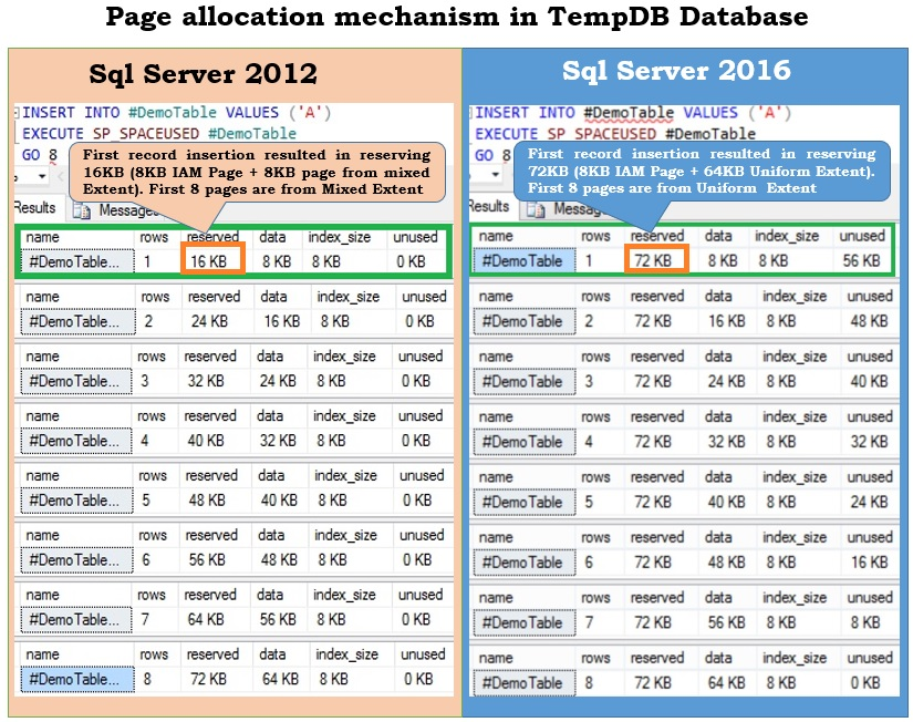 Comparision of Page allocation in TempDB
