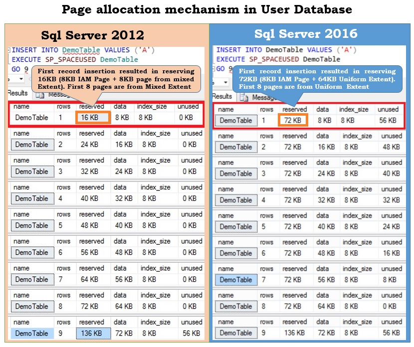 Comparision of Page allocation in User Database