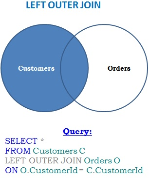 left-outer-join-venn-diagram