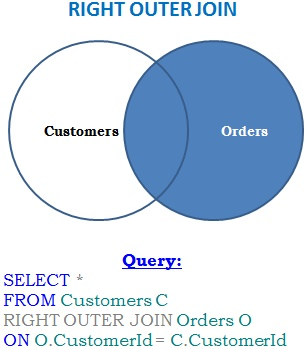 right-outer-join-venn-diagram