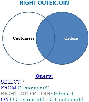 right-outer-join-venn-diagram