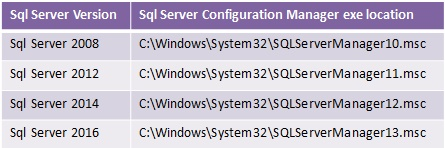 sql-server-configuration-manager-loation