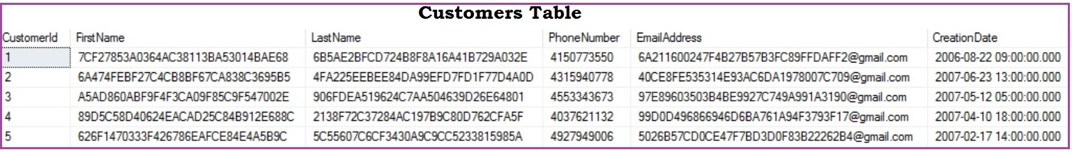 Implicit Conversion Performance Tip 1 Customers Table