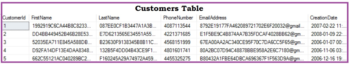 Performance Issue Function on Index Column Customers Demo Table