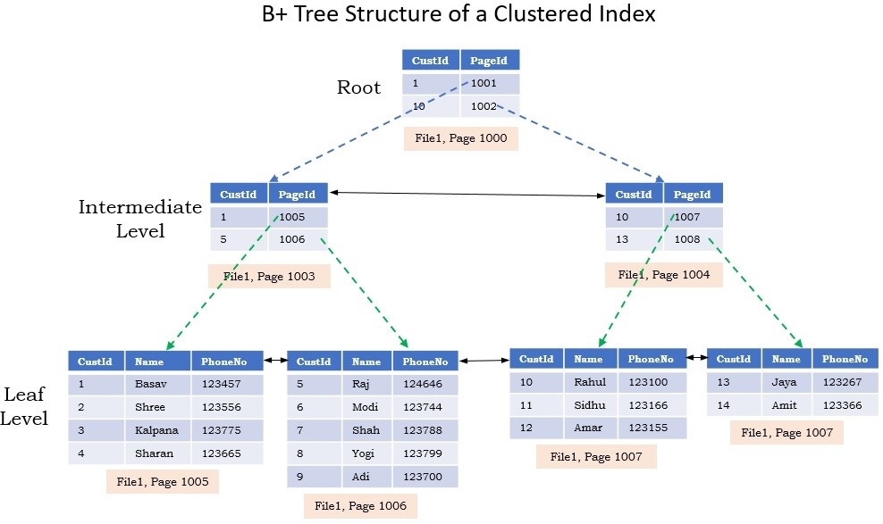 Structure of Clustered Index